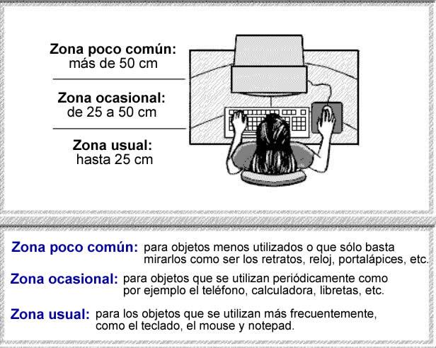 postura-correcta-distancias