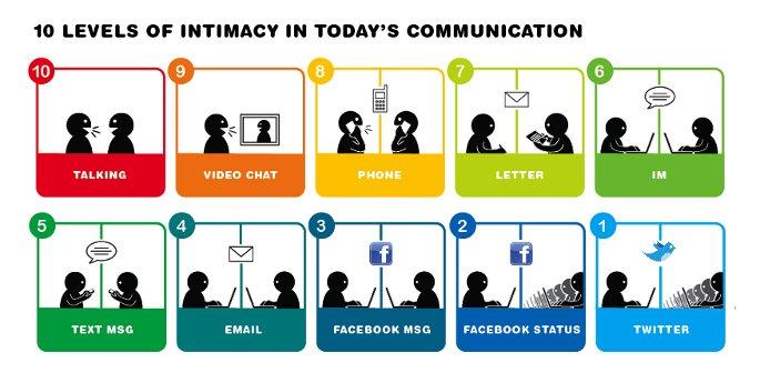 comunicacion 10 formas