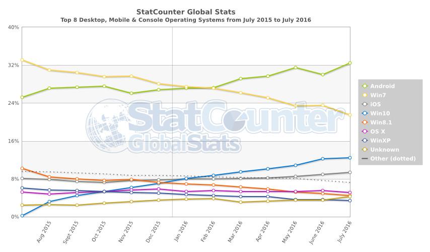 grafica sistemas operativos más utilizados