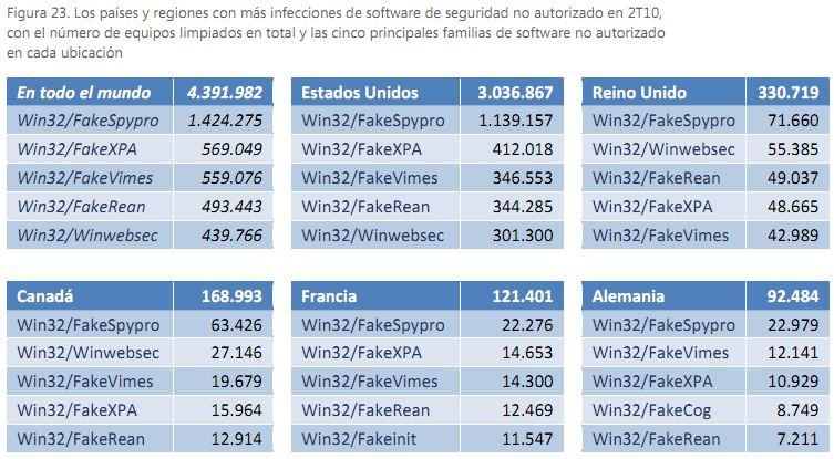 falsos antivirus año 2010