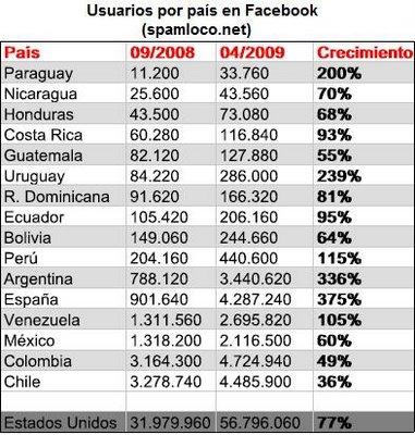 Facebook 2008 2009 latinoamerica