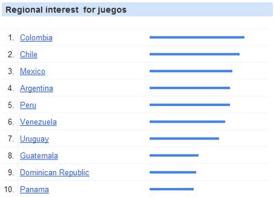 Juegos en latinoamerica