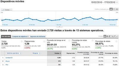 movil visitas analytics