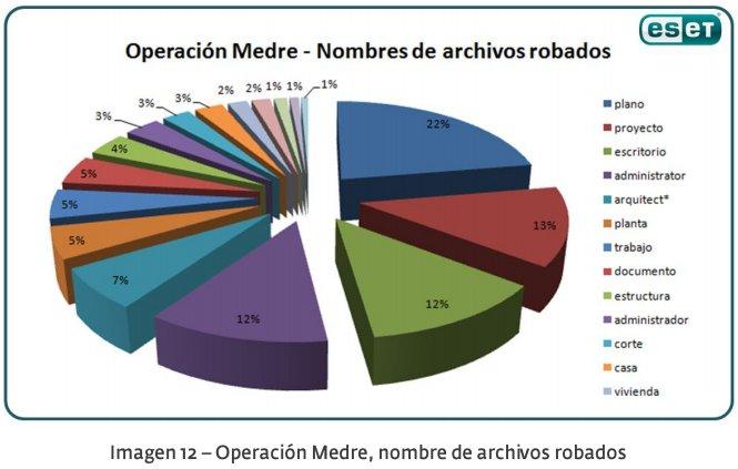 operacion medre proyectos autocad robados