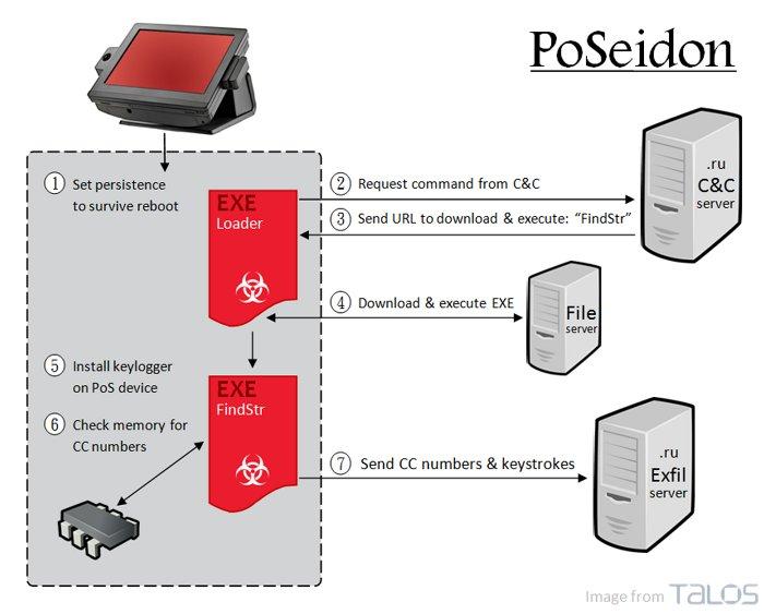POSeidon esquema