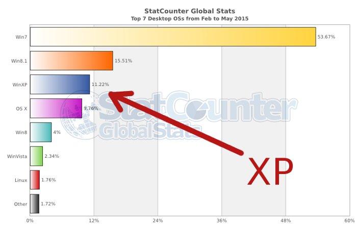 Estadísticas de StatCounter