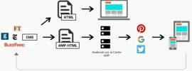 amp esquema y cache