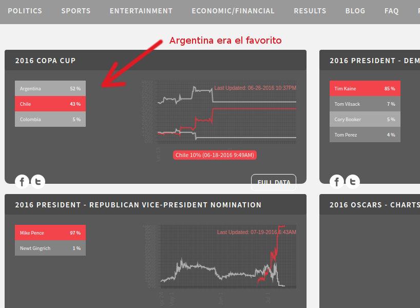 Predictwise prediccion copa america